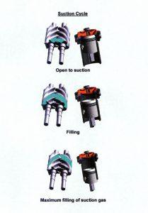 screw compressors and reciprocating compressors